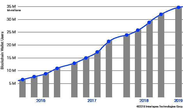 Interlapse blockchain wallet chart